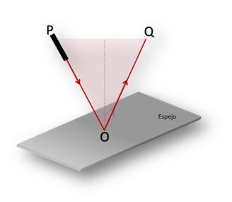 Figura 1 Reflexión de un haz de luz sobre un espejo plano.