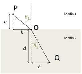 Figura 3 Esquema del trayecto que sigue la luz en su camino entre P y Q pasando por O en la frontera entre dos medios distintos.