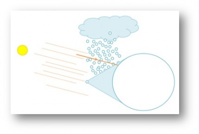 Figura 1 Primer trazo: un zoom a una gotita de lluvia: un círculo que juega el papel de una gotita de agua y una recta que representa la dirección de la luz proveniente del sol.