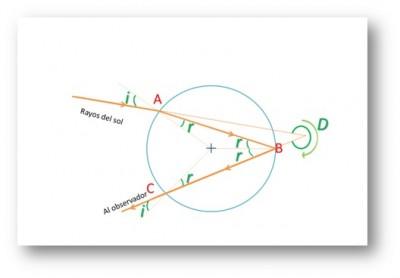 Figura 2 Esquema de una gotita de lluvia sobre la que la luz del sol incide en A, rebota en B y regresa al aire en C, con una desviación D de la trayectoria original.