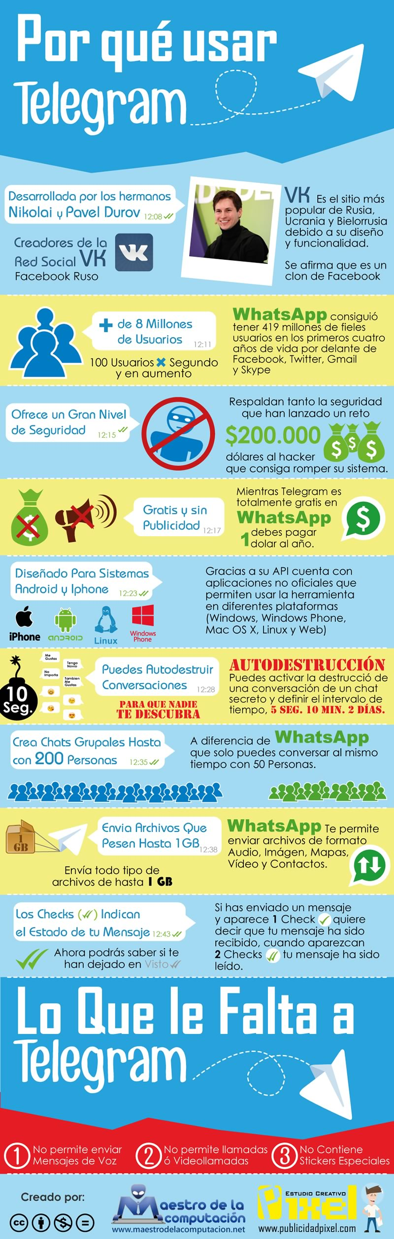 usar-telegram