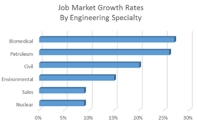 job-market-growth