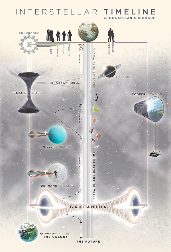 Interstellar-infographic